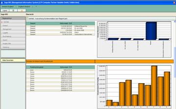 MIS (Management Informations System)